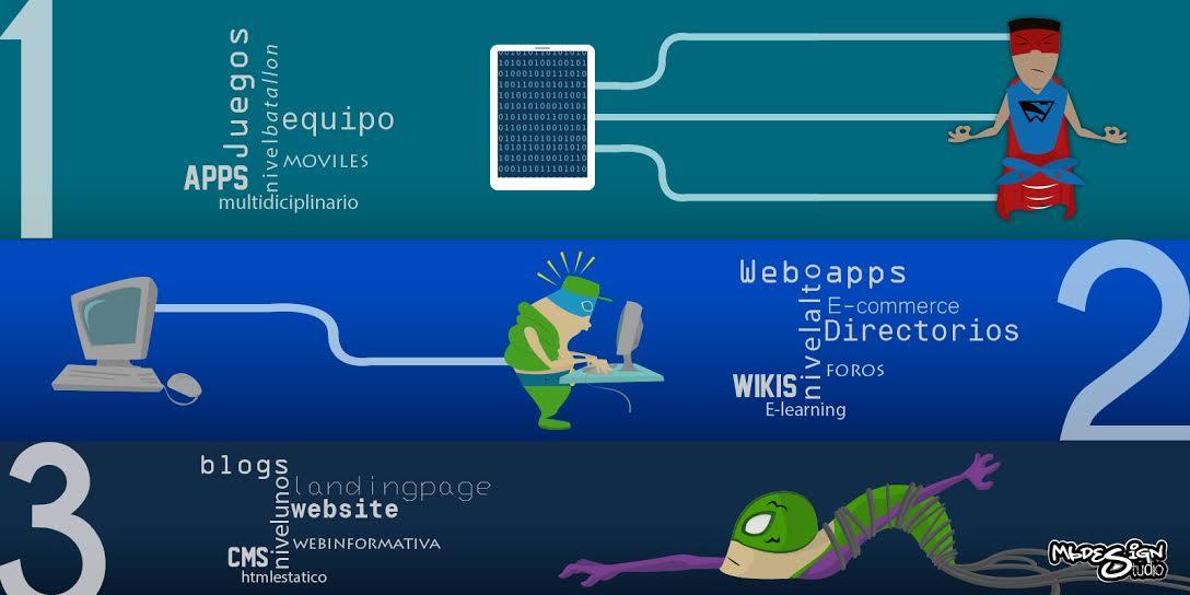Tipos de página web